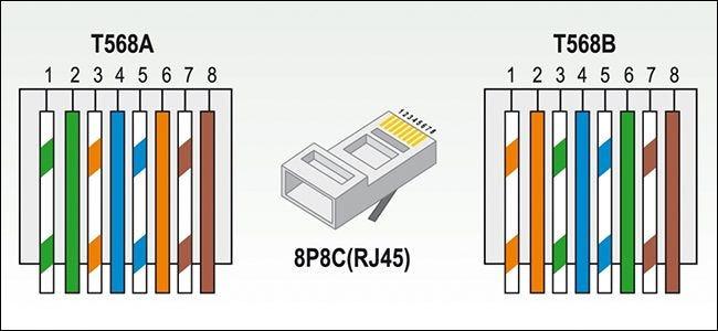 مخطط T-568A